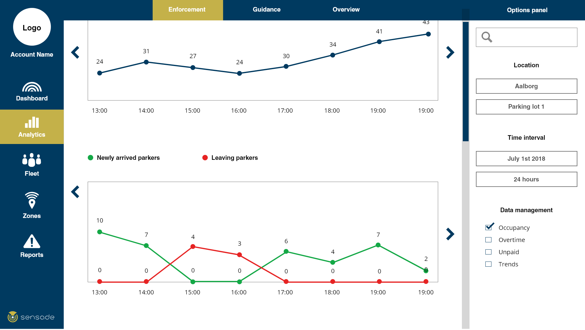 Sensade Web-Platform analytics newly arrived parkers and leaving parkers